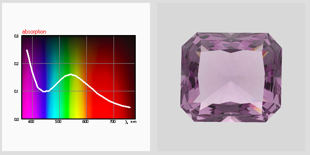 Visible adsorption spectra and DiamCalc-files of colored gem materials